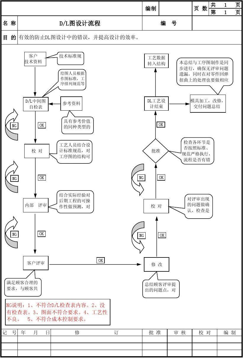 模具公司设计制造流程图片