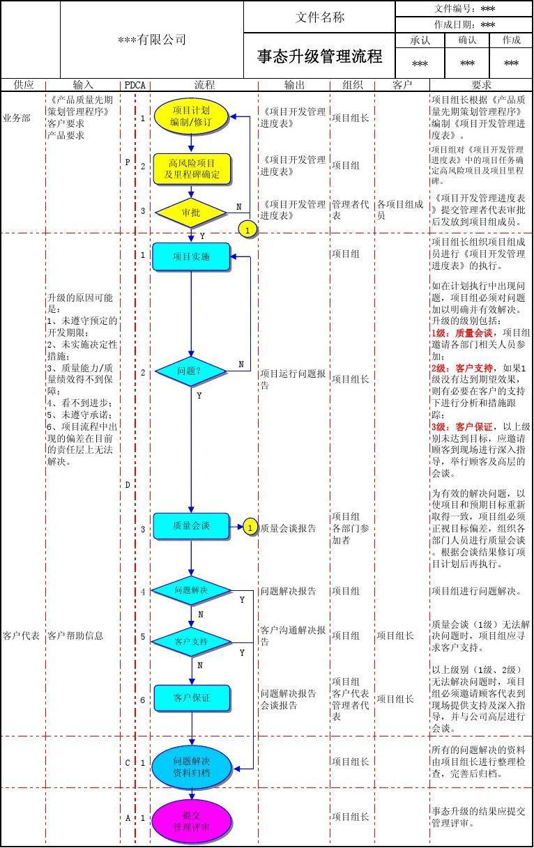 事态升级管理流程-VDA6.3