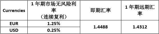 2012年12月欧元汇率_金融工程计算题练习_文档下载