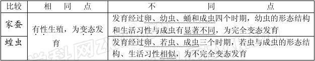 生物:第19章第2节 动物的生殖和发育(复习提纲) 精品教案(北师大版八年级上)答案