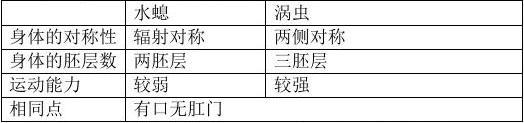2014-2015学年八年级生物上册期末复习提纲