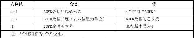 2.国内地面小时观测数据BUFR编码格式(V1.0)