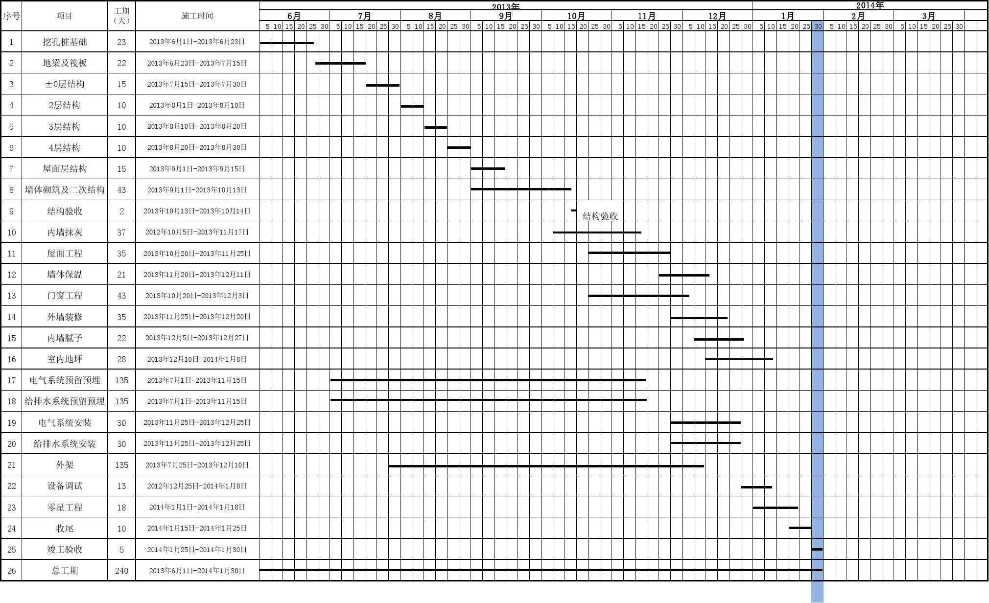 我公司控制工程总工期(按照甲方提供的具体工程清单)