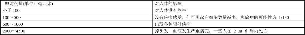 2012年中考说明文阅读题汇编