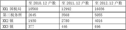 第三税务所2012年度税收工作分析