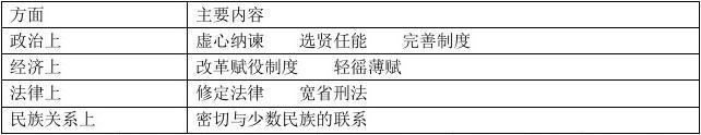 (北师大版)历史七年级历史(下册)思考题参考答案
