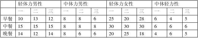 20100626国家公共营养师三级技能考试题型