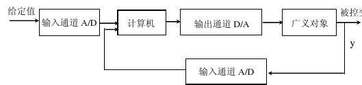 第三章 计算机控制算法及系统设计