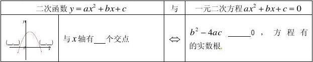 湖北省广水市马坪镇中心中学九年级数学上册 22.2 用函数观点看一元二次方程学案