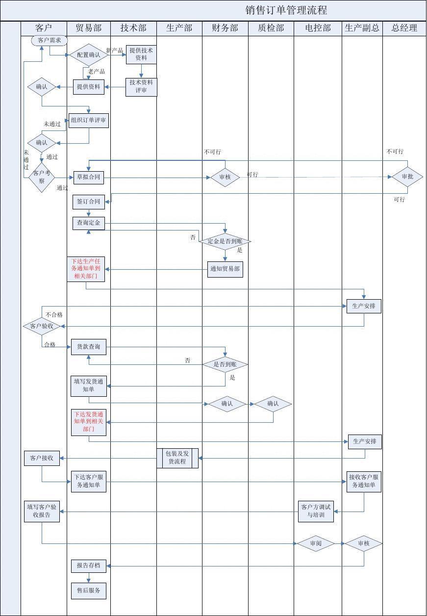 销售订单管理流程图