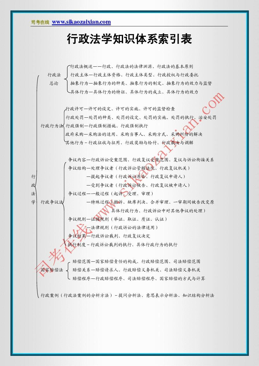 (绝对经典)行政法彩色笔记