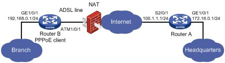ADSL与IPsec IKE相结合的组网应用(广泛应用)