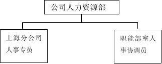 北京爱华中兴纸业公司人力资源管理手册