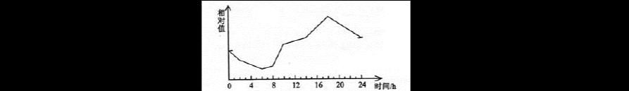 云南省昆明市2016届高三摸底(10月)调研测试理科综合试题答案