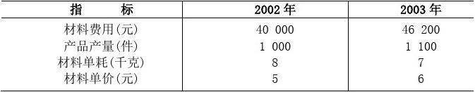 成本会计学试题及答案(10套)