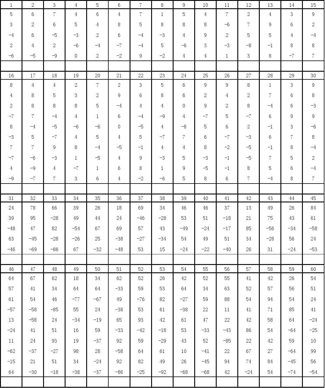 2014年最实用珠心算题库第二套附答案