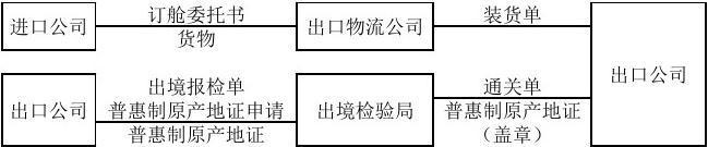 国内贸易业务流程图_CIF FOB CFR的贸易流程图_word文档在线阅读与下载_无忧文档
