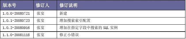 Sphinx搜索引擎架构与使用文档(和MySQL结合)V1.1