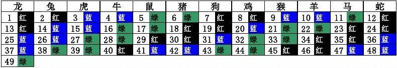 六合生肖波色号码表