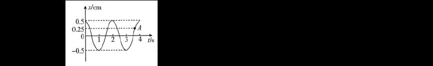 2019-2020學年江蘇省無錫市高二下學期期終調研考試(選修)物理試題