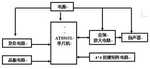 实训项目五 基于AT89S51单片机多音阶电子琴的设计
