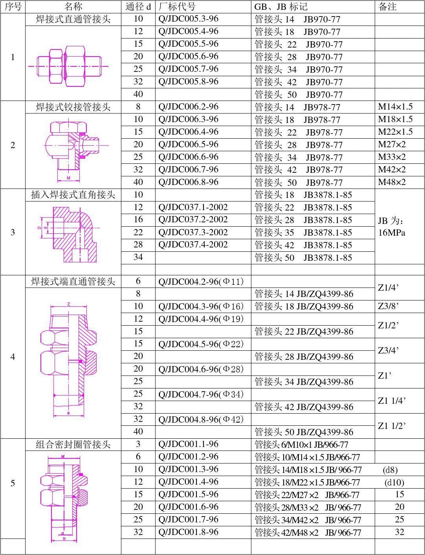 液压管接头标准对照