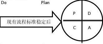 SDCA循环与PDCA循环区别与联系