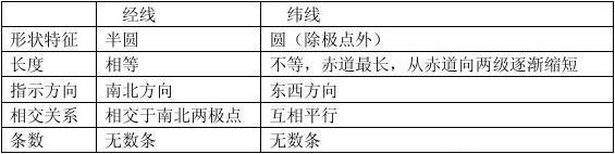 2015九年级初三地理复习提纲精编版