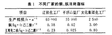 树脂反应器论文