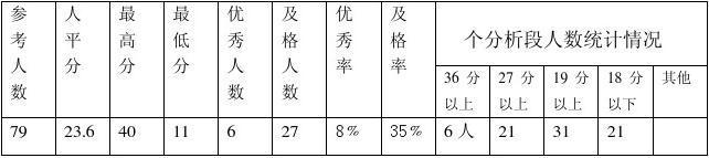 九年级政治期终考试试卷分析