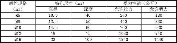 膨胀螺栓规格表