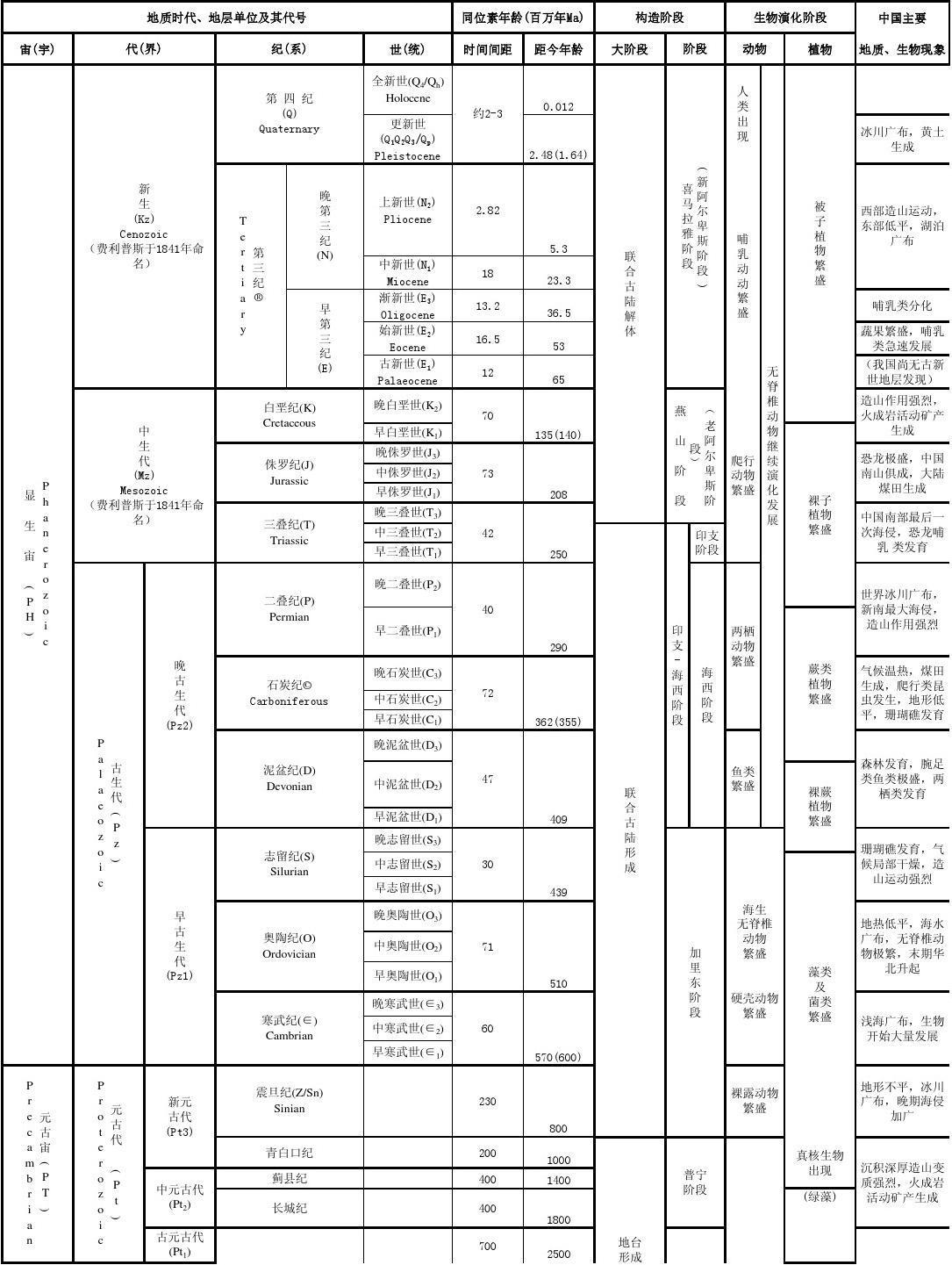 地质年代表(最新)