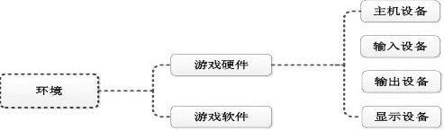 游戏系统结构分析与策划组成