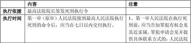 司法考试刑诉法讲义:执行