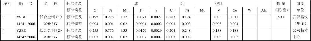 5项黑色冶金行业标准样品成分含量