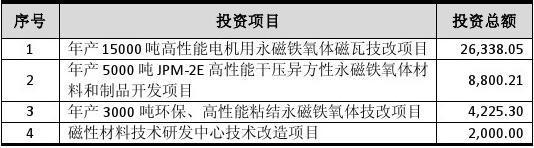 江粉磁材:关于使用超募资金归还银行贷款的公告  2011-08-10