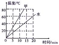 九年级物理上册 12.2热量和热值练习3 (新版)粤教沪版答案