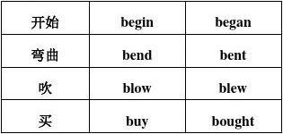 初中英语的一般过去时的用法