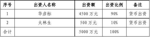 五矿信托云南泰丽宫信托贷款项目单一资金信托尽调报告