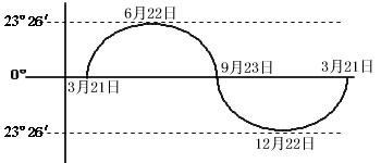 高中地理知识点总结(详)