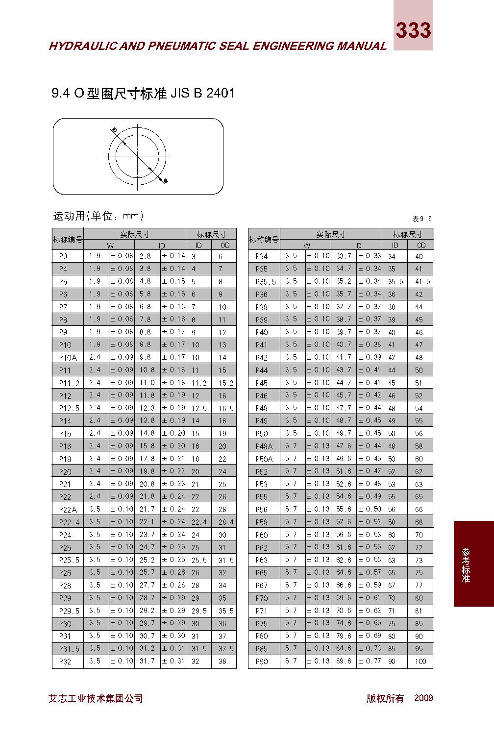 O型圈尺寸标准JIS B 2401