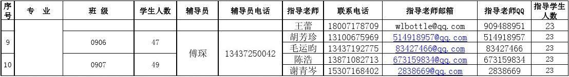 2012届建筑工程系毕业生毕业实习报告评阅安排表