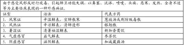 中医内科学 表格整理