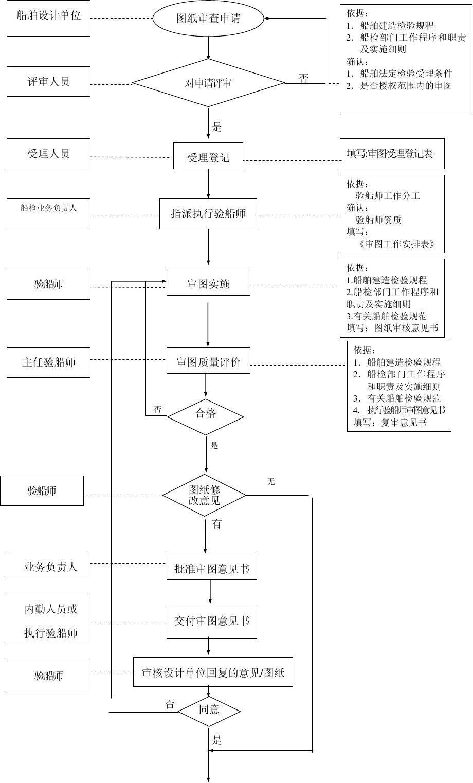 船舶设计问题审查流程图房地产结构设计师图纸图片