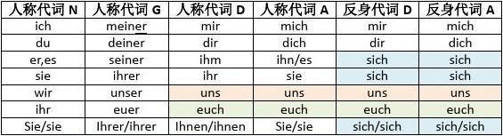 德语语法整理(基础上)