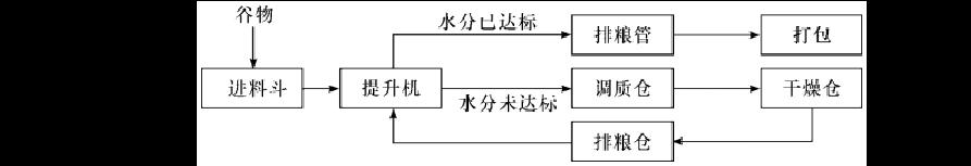 苏教版通用技术必修2第二单元练习题(无答案)-普通用卷