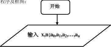 秦九韶算法
