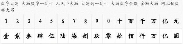"""四,阿拉伯數字小寫金額數字中有""""0""""時,中文大寫應按照漢語語言規律圖片"""