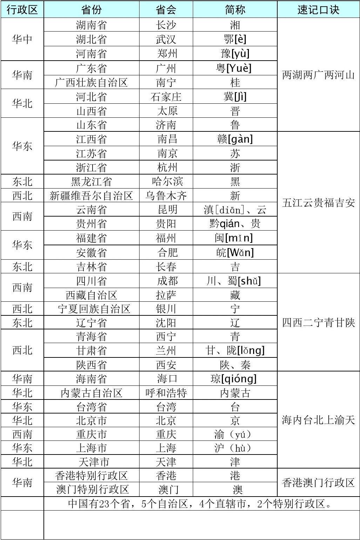 A3中国省份、省会、简称、行政区及速记口诀