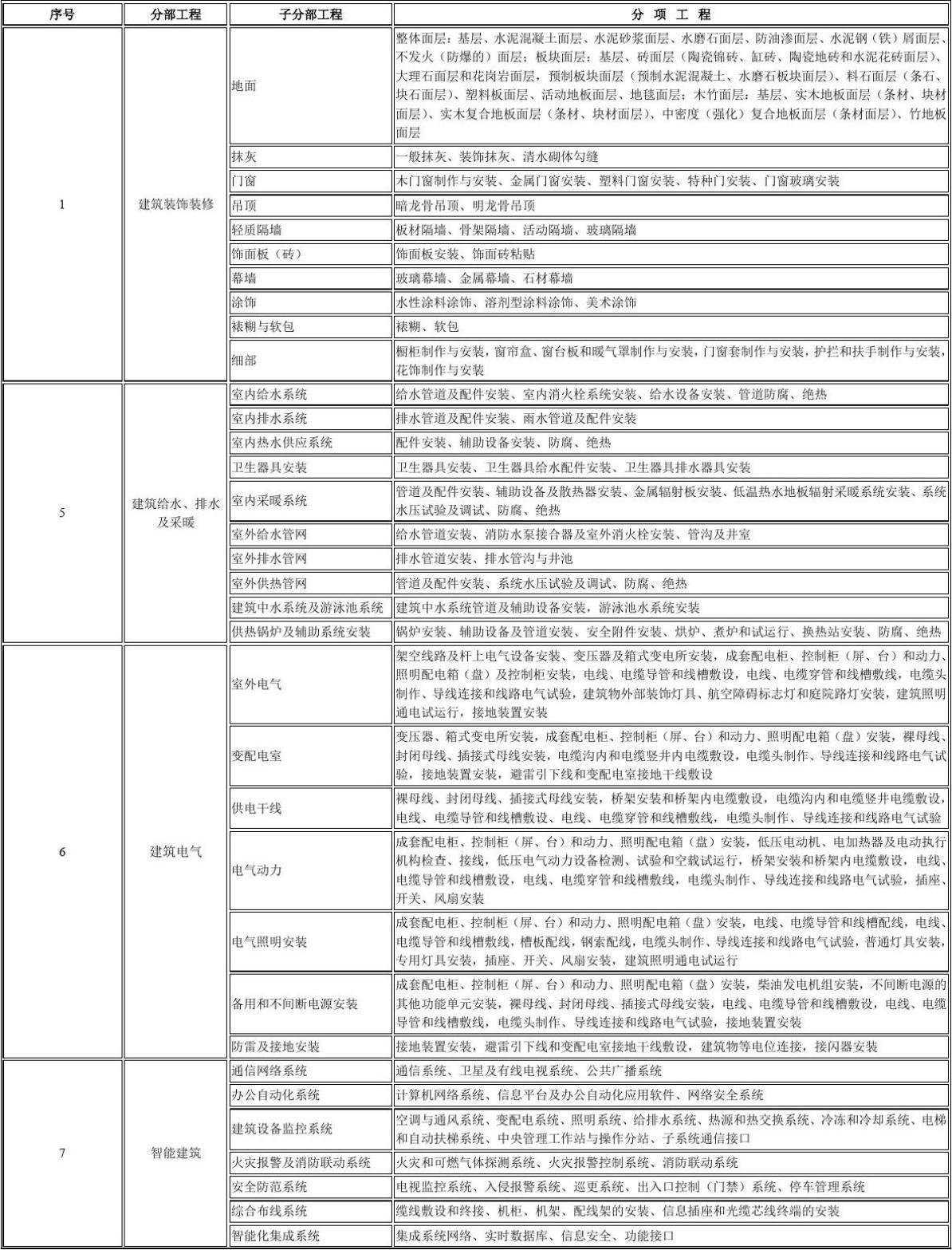 开工条件审查_建筑/土木_工程科技_专业资料